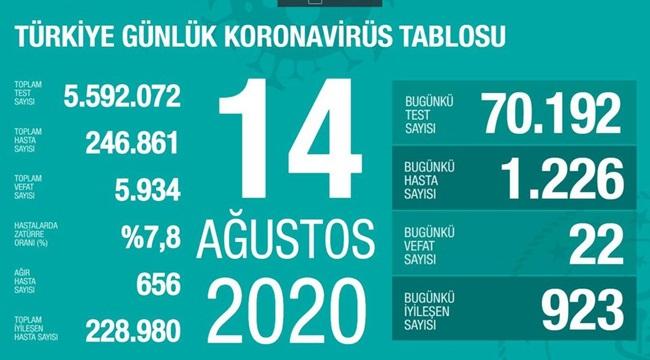 2020/08/1597439502_14_agustos_korona.jpg