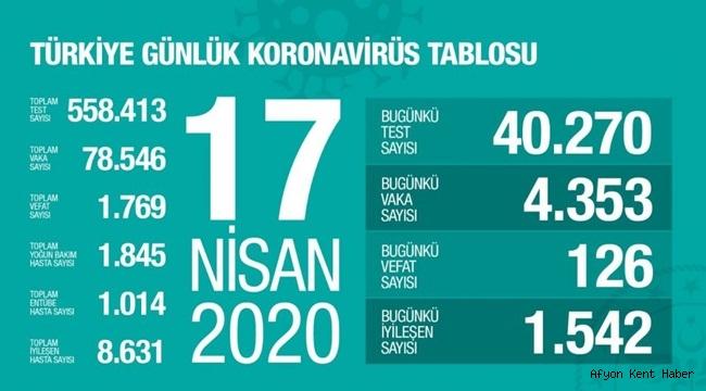 17 Nisan Corona Virüs Vaka sayısı açıklandı
