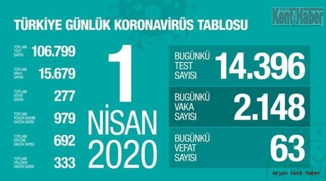 Türkiye'de bugün 63 kişi koronavirüs'ten hayatını kaybetti