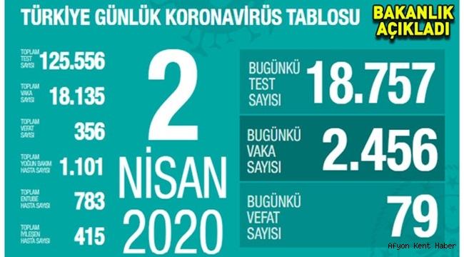 Türkiye'de Koronavirüs bir günde 79 can aldı