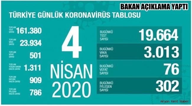 Türkiye Koronavirüs ölü ve vaka sayısı !