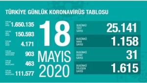18 Mayıs Korona tablosu !! Sayı düşüyor, evde kalalım !!