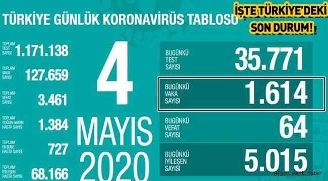 4 Mayıs 2020 Coronavirüs Tablosu