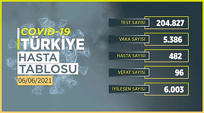 Türkiye 6 Haziran Korona tablosu açıklandı