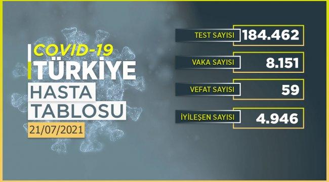 Koronavirüs'de bayramın 2. gününde rakamlar açıklandı