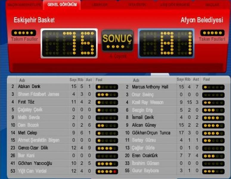 Eskişehir Basket : 75 - 81 Afyon Belediyespor